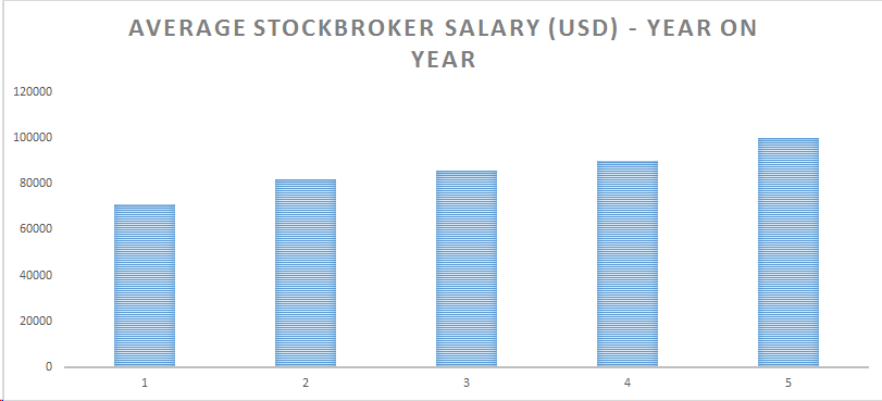 Chart showing the average stockbroker salary in the US with year on year pay increases